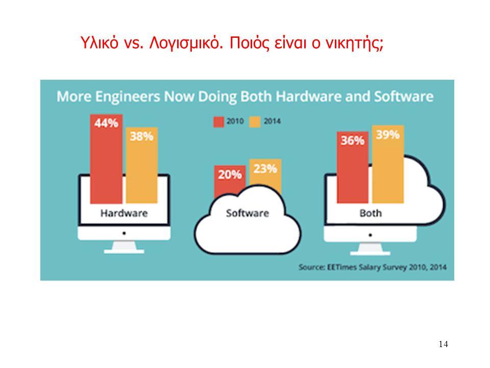 Υλικό vs. Λογισμικό. Ποιός είναι ο νικητής; 14