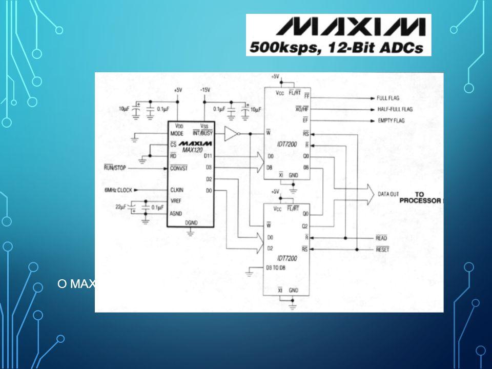 Ο MAX120 με μνήμη FIFO
