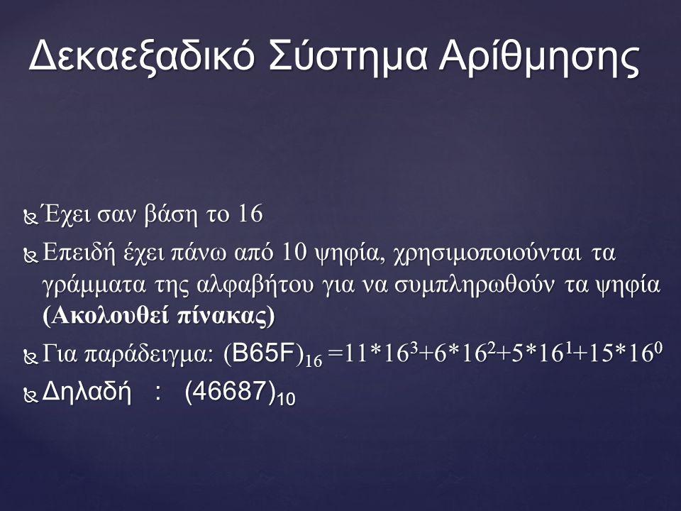 Δεκαεξαδικό Σύστημα Αρίθμησης  Έχει σαν βάση το 16  Επειδή έχει πάνω από 10 ψηφία, χρησιμοποιούνται τα γράμματα της αλφαβήτου για να συμπληρωθούν τα ψηφία (Ακολουθεί πίνακας)  Για παράδειγμα: ( B65F ) 16 =11*16 3 +6*16 2 +5*16 1 +15*16 0  Δηλαδή : (46687) 10