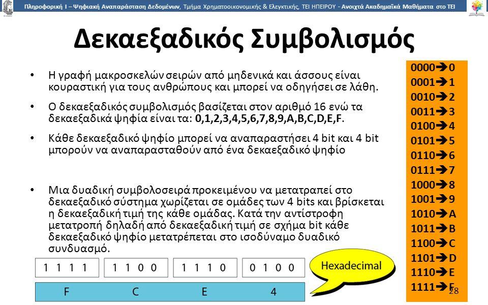 2828 Πληροφορική Ι – Ψηφιακή Αναπαράσταση Δεδομένων, Τμήμα Χρηματοοικονομικής & Ελεγκτικής, ΤΕΙ ΗΠΕΙΡΟΥ - Ανοιχτά Ακαδημαϊκά Μαθήματα στο ΤΕΙ Ηπείρου Δεκαεξαδικός Συμβολισμός Η γραφή μακροσκελών σειρών από μηδενικά και άσσους είναι κουραστική για τους ανθρώπους και μπορεί να οδηγήσει σε λάθη.