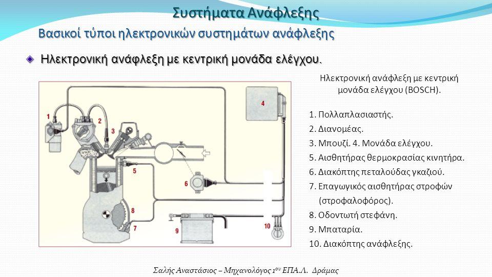 Σαλής Αναστάσιος – Μηχανολόγος 1 ου ΕΠΑ.Λ. Δράμας Συστήματα Ανάφλεξης Ηλεκτρονική ανάφλεξη με κεντρική μονάδα ελέγχου. Βασικοί τύποι ηλεκτρονικών συστ