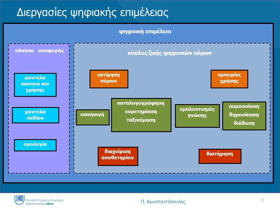 7 Διεργασίες ψηφιακής επιμέλειας εισαγωγή εμπλουτισμός γνώσης καταλογογράφηση ευρετηρίαση ταξινόμηση παρουσίαση δημοσίευση διάδοση διατήρηση διαχείριση αποθετηρίου ορολογία μοντέλα σκοπού και χρήσης μοντέλα πεδίου εκτίμηση πόρων εμπειρίες χρήσης πλαίσιο αναφοράς κύκλος ζωής ψηφιακών πόρων ψηφιακή επιμέλεια 7 Π.