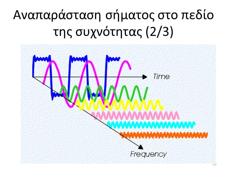 Αναπαράσταση σήματος στο πεδίο της συχνότητας (2/3) 10