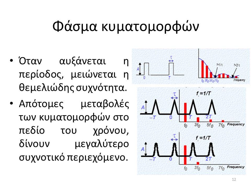 Φάσμα κυματομορφών Όταν αυξάνεται η περίοδος, μειώνεται η θεμελιώδης συχνότητα.