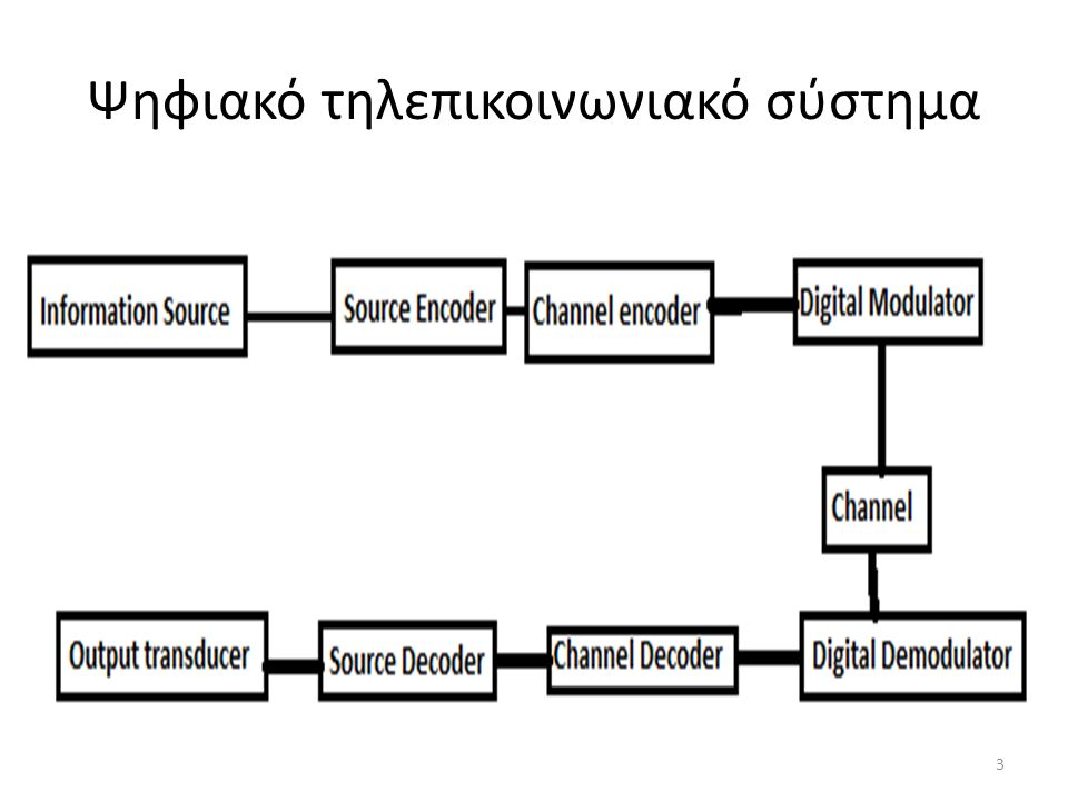 Ψηφιακό τηλεπικοινωνιακό σύστημα 3