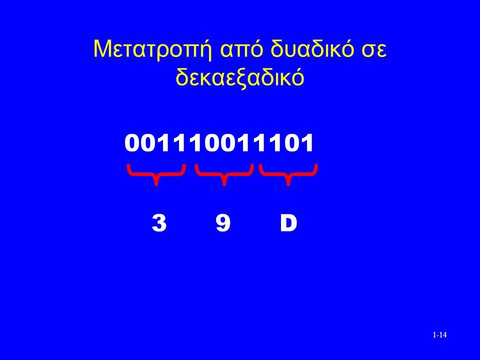 1-14 Μετατροπή από δυαδικό σε δεκαεξαδικό 001110011101 3 9 D