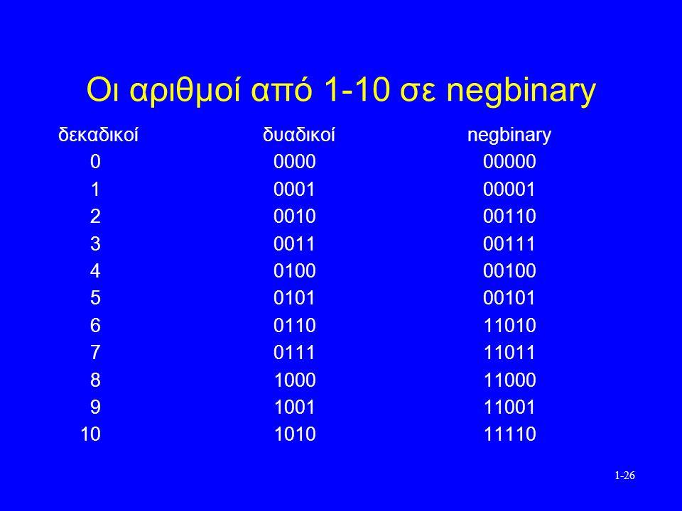 1-26 Οι αριθμοί από 1-10 σε negbinary δεκαδικοίδυαδικοίnegbinary 0 0000 00000 1 0001 00001 2 0010 00110 3 0011 00111 4 0100 00100 5 0101 00101 6 0110 11010 7 0111 11011 8 1000 11000 9 1001 11001 10 1010 11110
