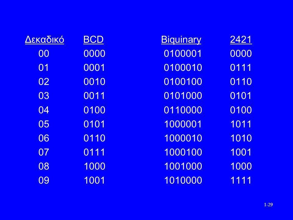 1-29 Δεκαδικό BCD Biquinary2421 000000 01000010000 010001 01000100111 020010 01001000110 030011 01010000101 040100 01100000100 050101 10000011011 060110 10000101010 070111 10001001001 081000 10010001000 091001 10100001111