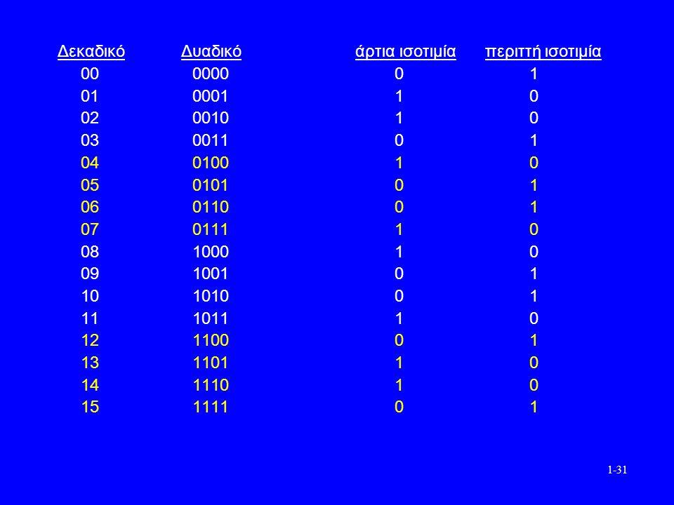 1-31 Δεκαδικό Δυαδικό άρτια ισοτιμία περιττή ισοτιμία 00000001 01000110 02001010 03001101 04010010 05010101 06011001 07011110 08100010 09100101 10101001 11101110 12110001 13110110 14111010 15111101