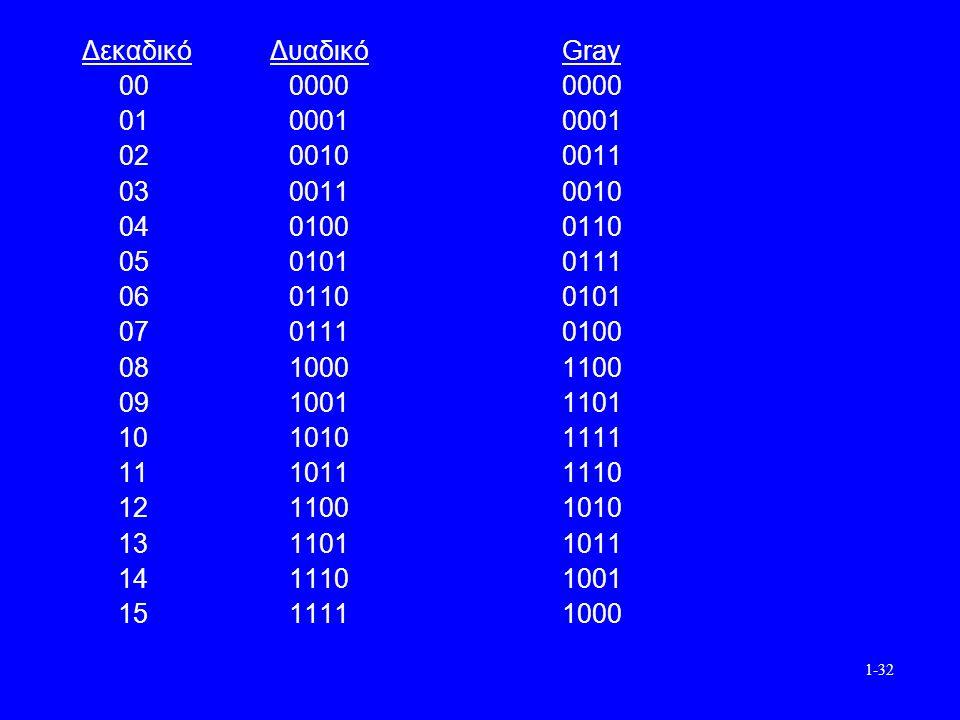 1-32 Δεκαδικό Δυαδικό Gray 00 0000 0000 01 0001 0001 02 0010 0011 03 0011 0010 04 0100 0110 05 0101 0111 06 0110 0101 07 0111 0100 08 1000 1100 09 1001 1101 10 10101111 11 10111110 12 11001010 13 11011011 14 11101001 15 11111000