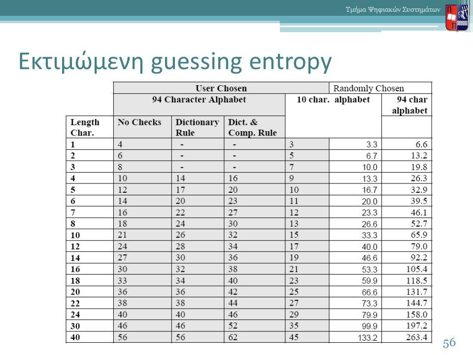 Εκτιμώμενη guessing entropy 56 Τμήμα Ψηφιακών Συστημάτων