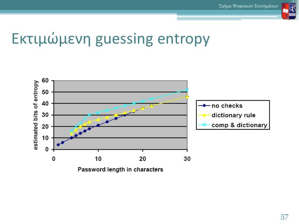 Εκτιμώμενη guessing entropy 57 Τμήμα Ψηφιακών Συστημάτων