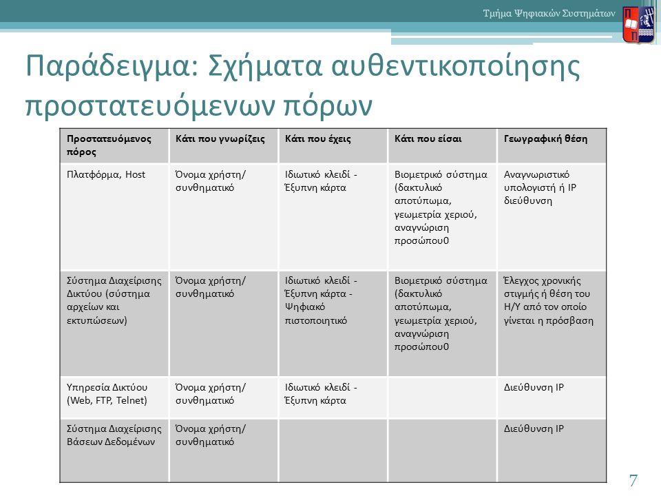Παράδειγμα: Σχήματα αυθεντικοποίησης προστατευόμενων πόρων 7 Τμήμα Ψηφιακών Συστημάτων Προστατευόμενος πόρος Κάτι που γνωρίζειςΚάτι που έχειςΚάτι που