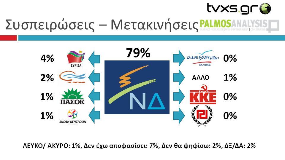 Συσπειρώσεις – Μετακινήσεις 79%79% 0% 1% 0% 0%0% 4%4% 2% 1%1% 1% ΑΛΛΟ ΛΕΥΚΟ/ ΑΚΥΡΟ: 1%, Δεν έχω αποφασίσει: 7%, Δεν θα ψηφίσω: 2%, ΔΞ/ΔΑ: 2%