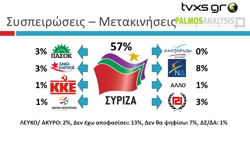 Συσπειρώσεις – Μετακινήσεις 57%57% 0%0% 8%8% 1%1% 3%3% 3%3% 3% 3% 1% 1%1% ΑΛΛΟ ΛΕΥΚΟ/ ΑΚΥΡΟ: 2%, Δεν έχω αποφασίσει: 13%, Δεν θα ψηφίσω: 7%, ΔΞ/ΔΑ: 1%