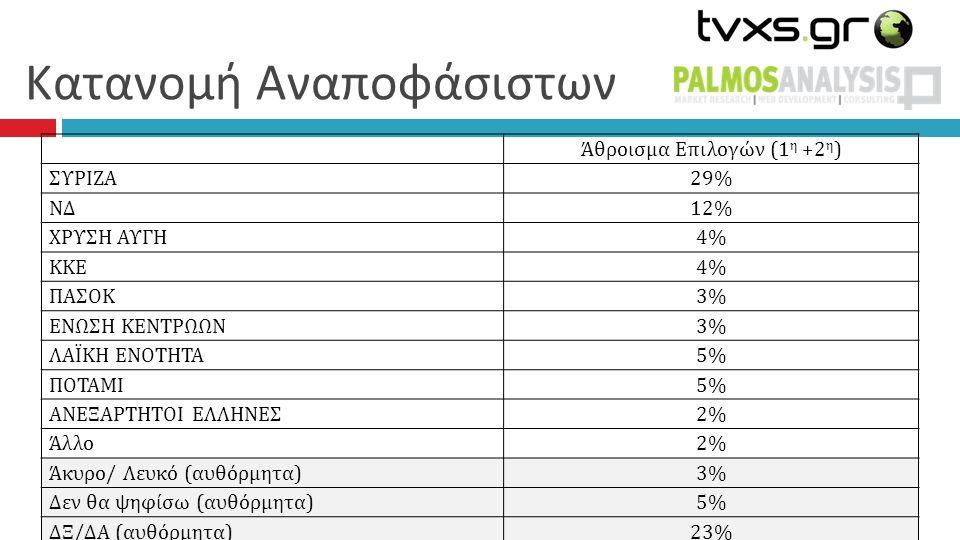 Κατανομή Αναποφάσιστων Άθροισμα Επιλογών (1 η +2 η ) ΣΥΡΙΖΑ 29% ΝΔ 12% ΧΡΥΣΗ ΑΥΓΗ 4%4% ΚΚΕ 4%4% ΠΑΣΟΚ 3%3% ΕΝΩΣΗ ΚΕΝΤΡΩΩΝ 3%3% ΛΑΪΚΗ ΕΝΟΤΗΤΑ 5%5% ΠΟΤΑΜΙ 5%5% ΑΝΕΞΑΡΤΗΤΟΙ ΕΛΛΗΝΕΣ 2% Άλλο 2%2% Άκυρο/ Λευκό (αυθόρμητα) 3%3% Δεν θα ψηφίσω (αυθόρμητα) 5%5% ΔΞ/ΔΑ (αυθόρμητα)23%