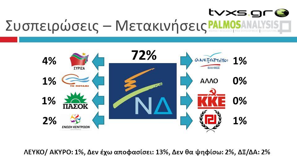 Συσπειρώσεις – Μετακινήσεις 72% 1%1% 0%0% 0% 1% 4% 1%1% 1%1% 2%2% ΑΛΛΟ ΛΕΥΚΟ/ ΑΚΥΡΟ: 1%, Δεν έχω αποφασίσει: 13%, Δεν θα ψηφίσω: 2%, ΔΞ/ΔΑ: 2%