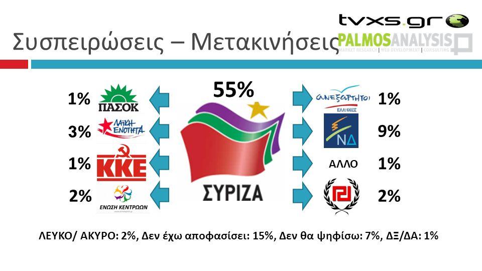 Συσπειρώσεις – Μετακινήσεις 55% 1% 9% 1% 2% 1% 3% 3% 2% ΑΛΛΟ ΛΕΥΚΟ/ ΑΚΥΡΟ: 2%, Δεν έχω αποφασίσει: 15%, Δεν θα ψηφίσω: 7%, ΔΞ/ΔΑ: 1%