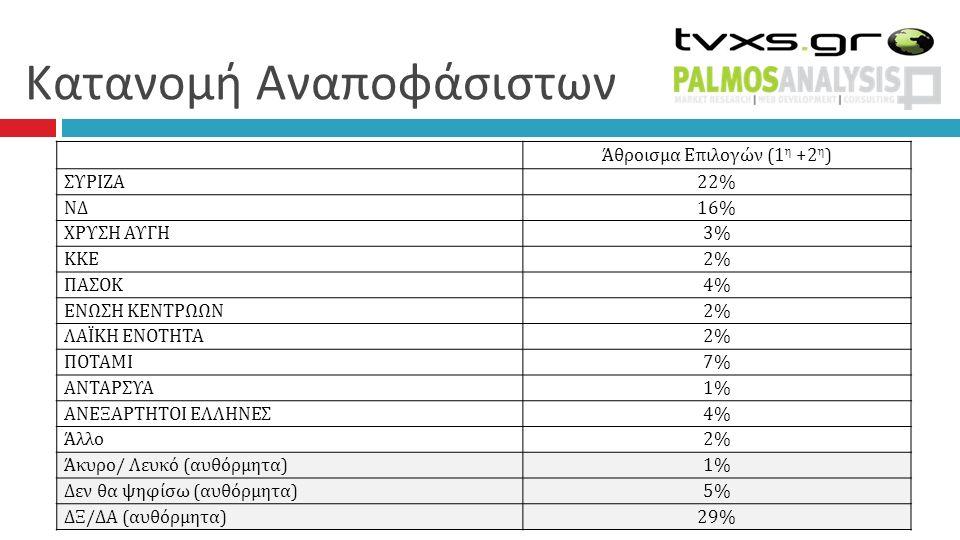 Κατανομή Αναποφάσιστων Άθροισμα Επιλογών (1 η +2 η ) ΣΥΡΙΖΑ 22% ΝΔ 16%16% ΧΡΥΣΗ ΑΥΓΗ 3%3% ΚΚΕ 2% ΠΑΣΟΚ 4%4% ΕΝΩΣΗ ΚΕΝΤΡΩΩΝ 2%2% ΛΑΪΚΗ ΕΝΟΤΗΤΑ 2%2% ΠΟΤ
