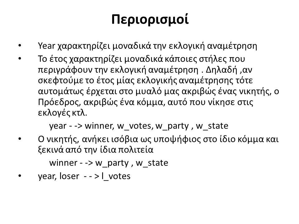 Περιορισμοί Year χαρακτηρίζει μοναδικά την εκλογική αναμέτρηση Το έτος χαρακτηρίζει μοναδικά κάποιες στήλες που περιγράφουν την εκλογική αναμέτρηση.