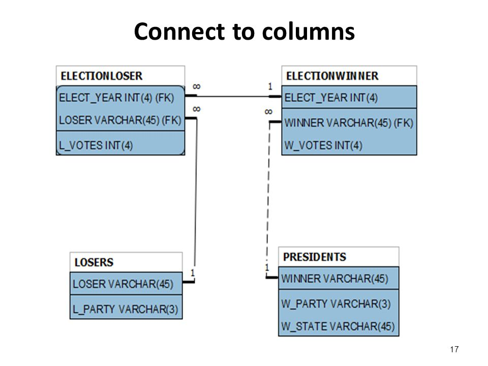 Connect to columns 17
