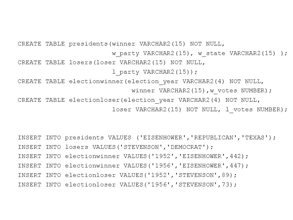 CREATE TABLE presidents(winner VARCHAR2(15) NOT NULL, w_party VARCHAR2(15), w_state VARCHAR2(15) ); CREATE TABLE losers(loser VARCHAR2(15) NOT NULL, l_party VARCHAR2(15)); CREATE TABLE electionwinner(election_year VARCHAR2(4) NOT NULL, winner VARCHAR2(15),w_votes NUMBER); CREATE TABLE electionloser(election_year VARCHAR2(4) NOT NULL, loser VARCHAR2(15) NOT NULL, l_votes NUMBER); INSERT INTO presidents VALUES ( EISENHOWER , REPUBLICAN , TEXAS ); INSERT INTO losers VALUES( STEVENSON , DEMOCRAT ); INSERT INTO electionwinner VALUES( 1952 , EISENHOWER ,442); INSERT INTO electionwinner VALUES( 1956 , EISENHOWER ,447); INSERT INTO electionloser VALUES( 1952 , STEVENSON ,89); INSERT INTO electionloser VALUES( 1956 , STEVENSON ,73);