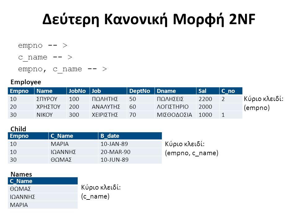 Δεύτερη Κανονική Μορφή 2NF empno -- > c_name -- > empno, c_name -- > EmpnoNameJobNoJobDeptNoDnameSalC_no 10ΣΠΥΡΟΥ100ΠΩΛΗΤΗΣ50ΠΩΛΗΣΕΙΣ22002 20ΧΡΗΣΤΟΥ200ΑΝΑΛΥΤΗΣ60ΛΟΓΙΣΤΗΡΙΟ2000 30ΝΙΚΟΥ300ΧΕΙΡΙΣΤΗΣ70ΜΙΣΘΟΔΟΣΙΑ10001 EmpnoC_NameB_date 10ΜΑΡΙΑ10-JAN-89 10ΙΩΑΝΝΗΣ20-MAR-90 30ΘΩΜΑΣ10-JUN-89 C_Name ΘΩΜΑΣ ΙΩΑΝΝΗΣ ΜΑΡΙΑ Employee Κύριο κλειδί: (empno) Κύριο κλειδί: (empno, c_name) Κύριο κλειδί: (c_name) Child Names