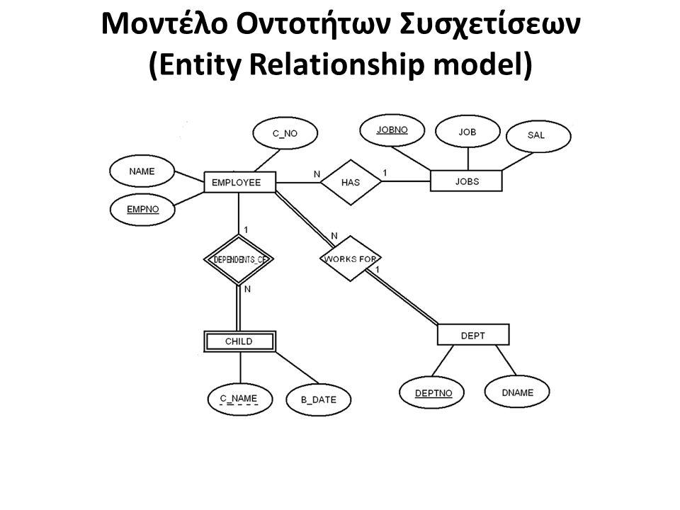 Μοντέλο Οντοτήτων Συσχετίσεων (Entity Relationship model)