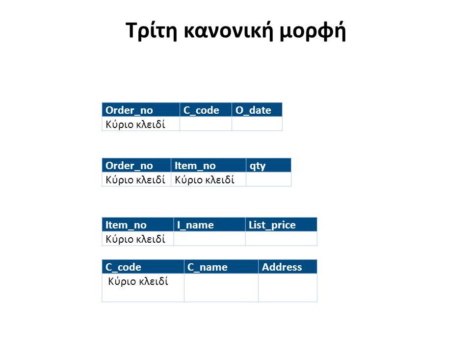 Τρίτη κανονική μορφή Order_noC_codeO_date Κύριο κλειδί Order_noItem_noqty Κύριο κλειδί Item_noI_nameList_price Κύριο κλειδί C_codeC_nameAddress Κύριο κλειδί