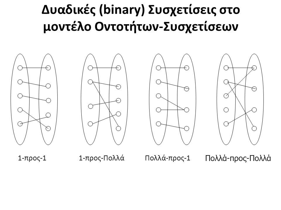 ΑΝΔΡΑΣΓΥΝΑΙΚΑ παντρεύεται 1 1 1-προς-1 ΠΕΛΑΤΗΣ ΠΑΡΑΓΓΕΛΙΑ δίδει 1 Ν 1-προς-Πολλά ΥΠΑΛΛΗΛΟΣ ΤΜΗΜΑ εργάζεται Ν 1 Πολλά-προς-1 ΜΑΘΗΤΗΣΜΑΘΗΜΑ παρακολουθεί Ν Μ Πολλά-προς-Πολλά Παραδείγματα Δυαδικών Συσχετίσεων