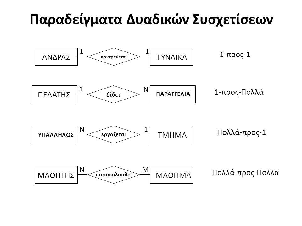 Συσχέτιση «Ένα-προς-Πολλά» ή «Πολλά-προς-Ένα» Μια συσχέτιση «Ένα-προς-Πολλά» ή «Πολλά-προς-Ένα» δεν γίνεται πίνακας αλλά υλοποιείται προσθέτοντας το κλειδί της οντότητας «Ένα» στον πίνακα της οντότητας που συμμετέχει με τα «Πολλά».