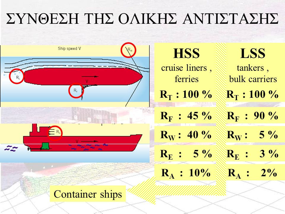 HSS cruise liners, ferries LSS tankers, bulk carriers R T : 100 % R F : 45 % R W : 40 % R E : 5 % R A : 10% R T : 100 % R F : 90 % R W : 5 % R E : 3 %