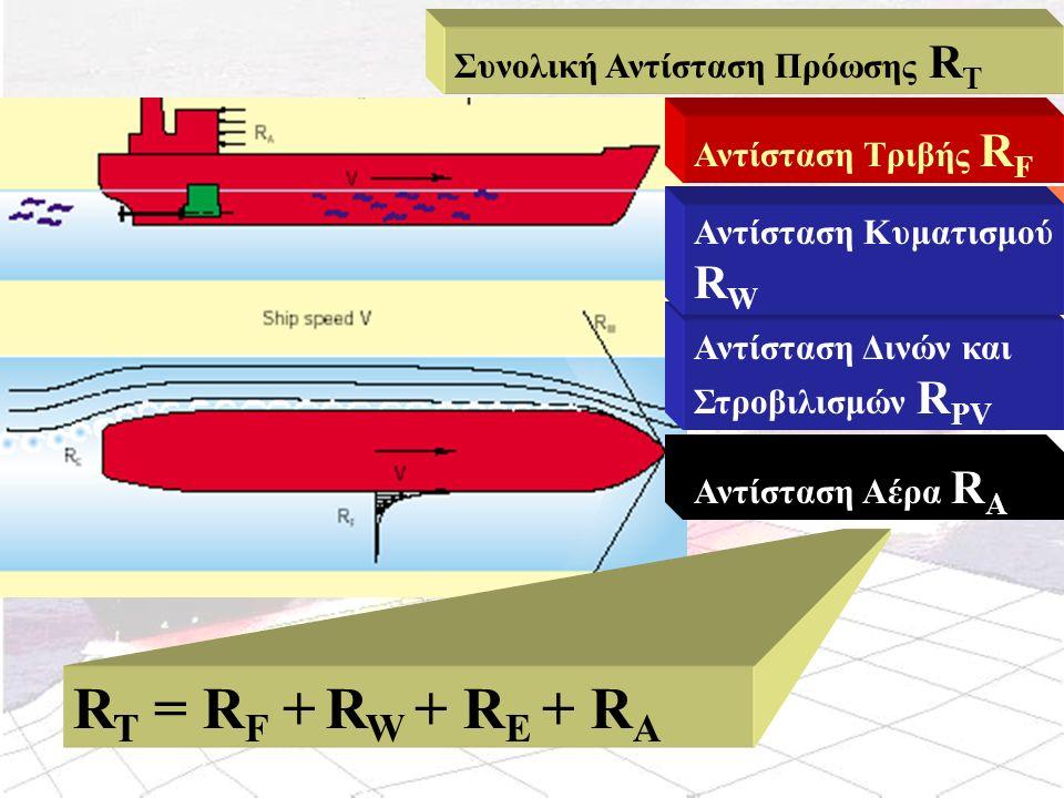 ΑΝΤΙΣΤΑΣΗ ΤΡΙΒΗΣ R F R F = C F X S X ½ ρ Χ V 2 Δεν προκαλείται από την τριβή του νερού με το πλοίο Ομόρρους τριβής