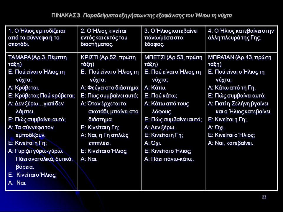 23 ΠΙΝΑΚΑΣ 3. Παραδείγματα εξηγήσεων της εξαφάνισης του Ήλιου τη νύχτα 1.