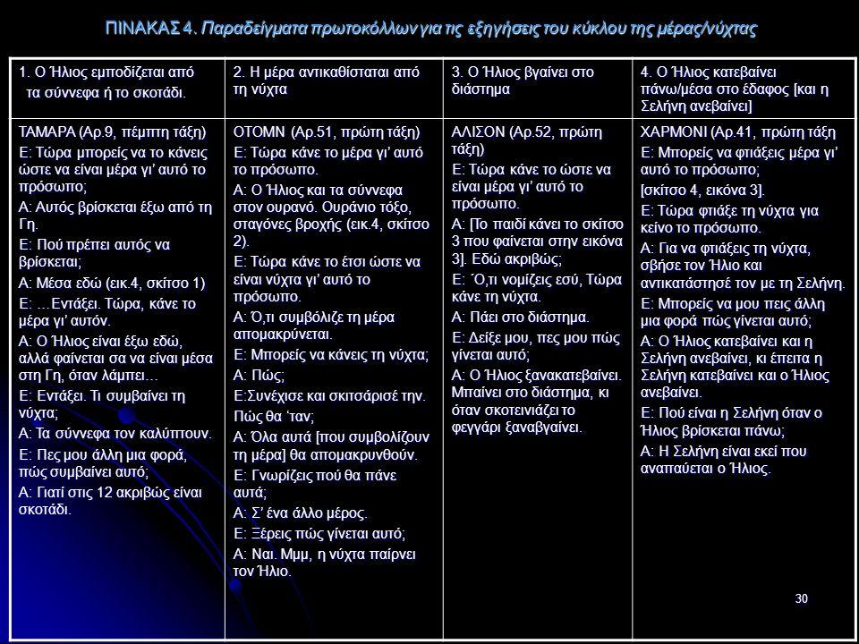 30 ΠΙΝΑΚΑΣ 4. Παραδείγματα πρωτοκόλλων για τις εξηγήσεις του κύκλου της μέρας/νύχτας 1.