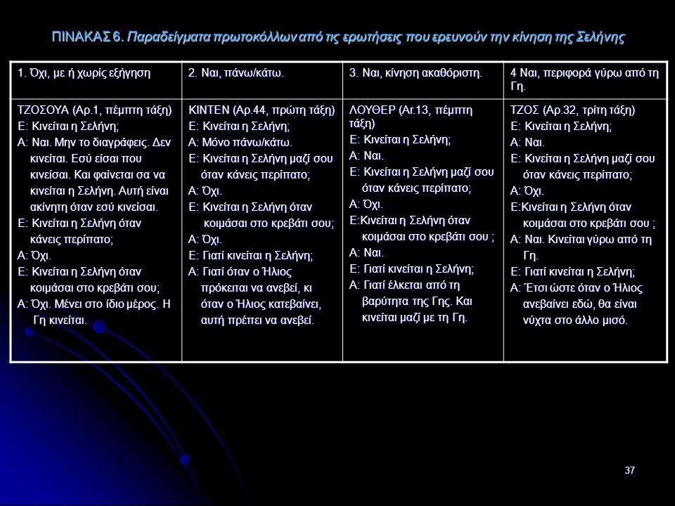 37 ΠΙΝΑΚΑΣ 6. Παραδείγματα πρωτοκόλλων από τις ερωτήσεις που ερευνούν την κίνηση της Σελήνης 1.