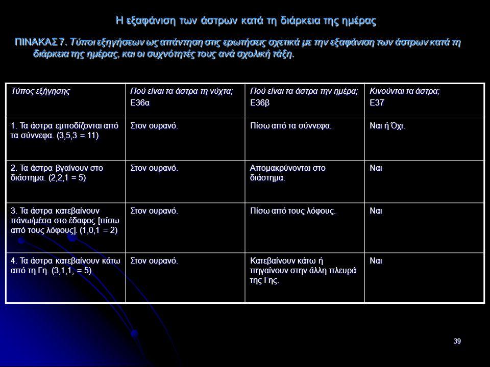 39 Η εξαφάνιση των άστρων κατά τη διάρκεια της ημέρας ΠΙΝΑΚΑΣ 7.