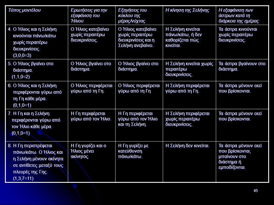 45 Τύπος μοντέλου Ερωτήσεις για την εξαφάνιση του Ήλιου Εξηγήσεις του κύκλου της μέρας/νύχτας Η κίνηση της Σελήνης Η εξαφάνιση των άστρων κατά τη διάρκεια της ημέρας 4.