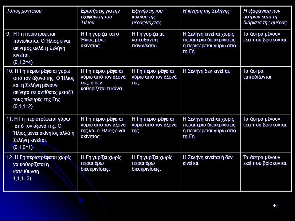 46 Τύπος μοντέλου Ερωτήσεις για την εξαφάνιση του Ήλιου Εξηγήσεις του κύκλου της μέρας/νύχτας Η κίνηση της Σελήνης Η εξαφάνιση των άστρων κατά τη διάρκεια της ημέρας 9.