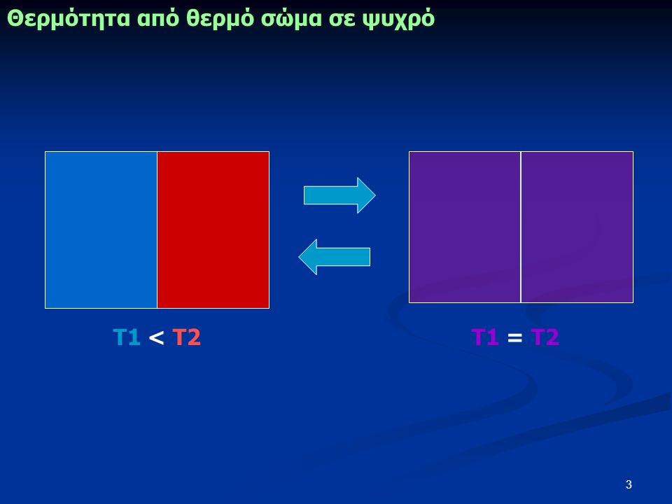 3 T1 < T2T1 = T2 Θερμότητα από θερμό σώμα σε ψυχρό