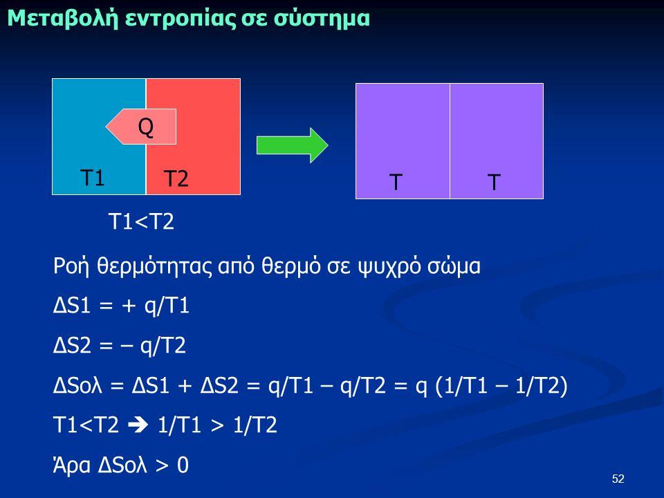 52 Μεταβολή εντροπίας σε σύστημα Ροή θερμότητας από θερμό σε ψυχρό σώμα ΔS1 = + q/T1 ΔS2 = – q/T2 ΔSολ = ΔS1 + ΔS2 = q/T1 – q/T2 = q (1/Τ1 – 1/Τ2) Τ1 1/Τ2 Άρα ΔSολ > 0 Τ1 Τ2 Τ1<Τ2 Τ Τ Q