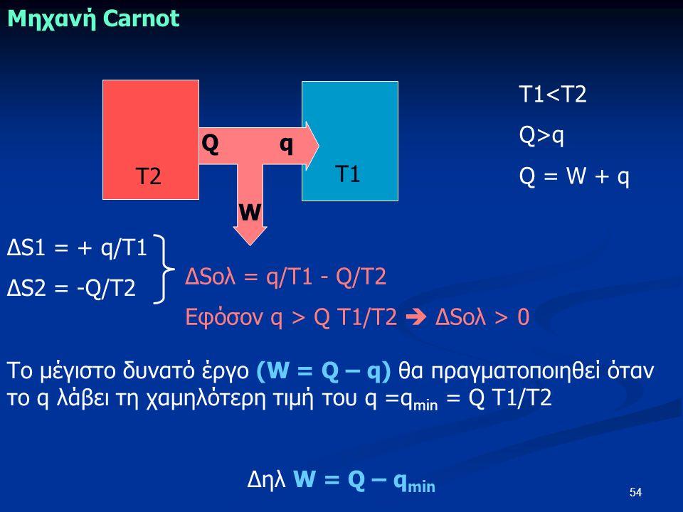 54 Μηχανή Carnot Τ2 Τ1<Τ2 Q>q Q = W + q Q q W Τ1 ΔS1 = + q/Τ1 ΔS2 = -Q/Τ2 Το μέγιστο δυνατό έργο (W = Q – q) θα πραγματοποιηθεί όταν το q λάβει τη χαμηλότερη τιμή του q =q min = Q Τ1/Τ2 Δηλ W = Q – q min ΔSολ = q/Τ1 - Q/Τ2 Εφόσον q > Q Τ1/Τ2  ΔSολ > 0