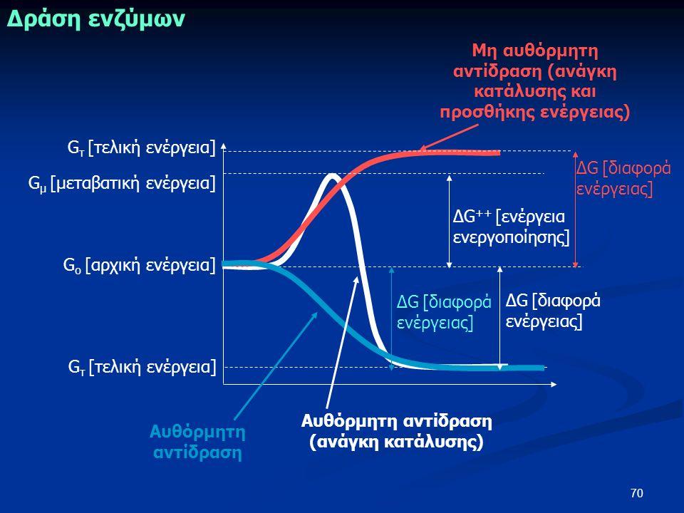 70 Μη αυθόρμητη αντίδραση (ανάγκη κατάλυσης και προσθήκης ενέργειας) Δράση ενζύμων G o [αρχική ενέργεια] G τ [τελική ενέργεια] G μ [μεταβατική ενέργεια] ΔG [διαφορά ενέργειας] ΔG ++ [ενέργεια ενεργοποίησης] Αυθόρμητη αντίδραση Αυθόρμητη αντίδραση (ανάγκη κατάλυσης) ΔG [διαφορά ενέργειας] G τ [τελική ενέργεια] ΔG [διαφορά ενέργειας]