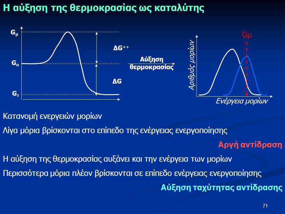 71 GμGμ Αριθμός μορίων Ενέργεια μορίων GμGμ GοGο GτGτ ΔG ++ ΔGΔG Αύξηση θερμοκρασίας Η αύξηση της θερμοκρασίας ως καταλύτης Κατανομή ενεργειών μορίων Λίγα μόρια βρίσκονται στο επίπεδο της ενέργειας ενεργοποίησης Αργή αντίδραση Η αύξηση της θερμοκρασίας αυξάνει και την ενέργεια των μορίων Περισσότερα μόρια πλέον βρίσκονται σε επίπεδο ενέργειας ενεργοποίησης Αύξηση ταχύτητας αντίδρασης