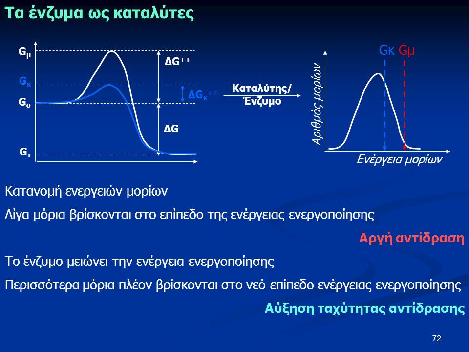 72 ΔG ++ ΔGΔG GμGμ GοGο GτGτ ΔG κ ++ GκGκ GμGμ Αριθμός μορίων Ενέργεια μορίων GκGκ Καταλύτης/ Ένζυμο Τα ένζυμα ως καταλύτες Κατανομή ενεργειών μορίων Λίγα μόρια βρίσκονται στο επίπεδο της ενέργειας ενεργοποίησης Αργή αντίδραση Το ένζυμο μειώνει την ενέργεια ενεργοποίησης Περισσότερα μόρια πλέον βρίσκονται στο νεό επίπεδο ενέργειας ενεργοποίησης Αύξηση ταχύτητας αντίδρασης