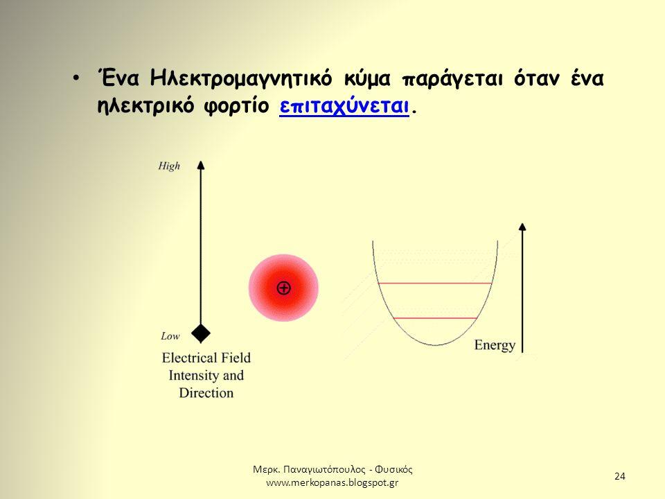 Μερκ. Παναγιωτόπουλος - Φυσικός www.merkopanas.blogspot.gr 24 Ένα Ηλεκτρομαγνητικό κύμα παράγεται όταν ένα ηλεκτρικό φορτίο επιταχύνεται.επιταχύνεται