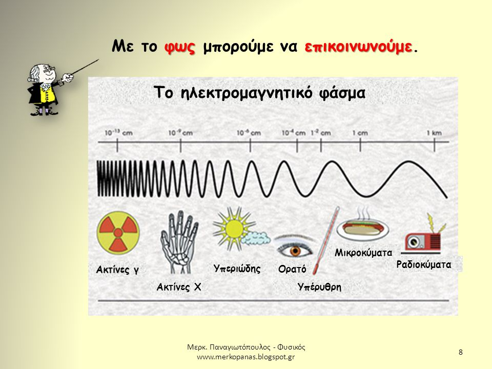 Μερκ. Παναγιωτόπουλος - Φυσικός www.merkopanas.blogspot.gr 8 φως επικοινωνούμε Με το φως μπορούμε να επικοινωνούμε. Το ηλεκτρομαγνητικό φάσμα Ακτίνες