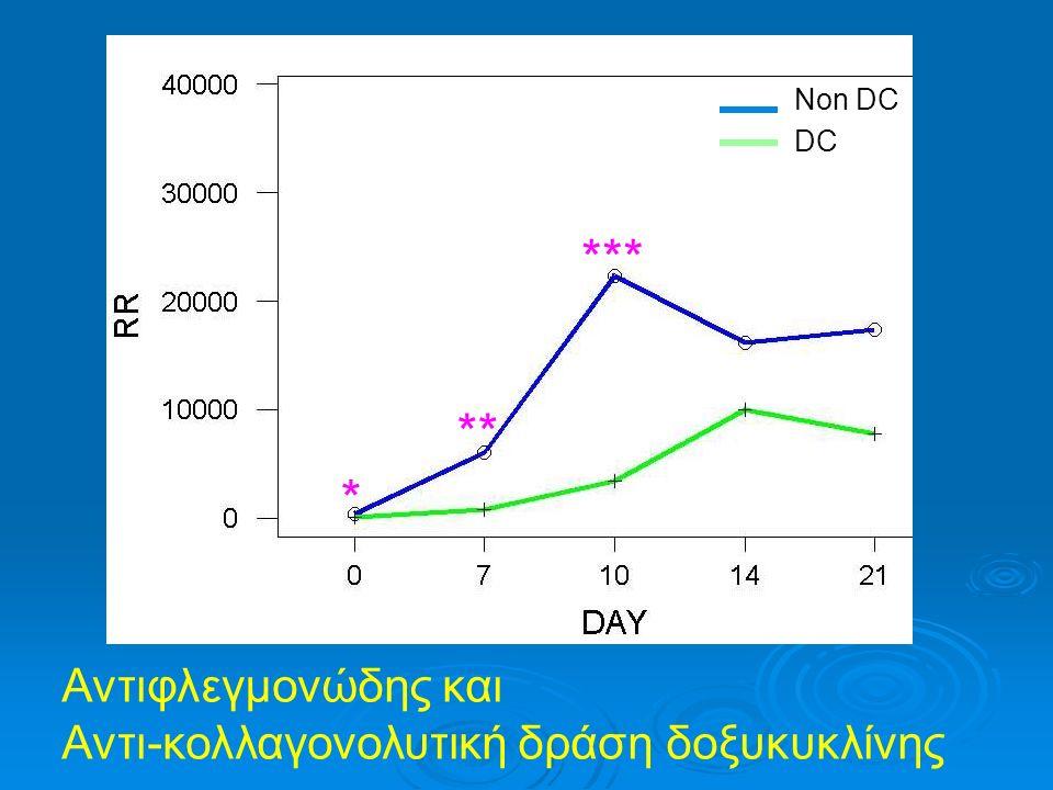 Δύναμη 50 g Συστηματική χορήγηση δοξυκυκλίνης μέσω αντλίας όσμωσης υποδόρια (0,24 mg DC/ημέρα) ΔΟΞΥΚΥΚΛΙΝΗ Μavragani και συν., 2005