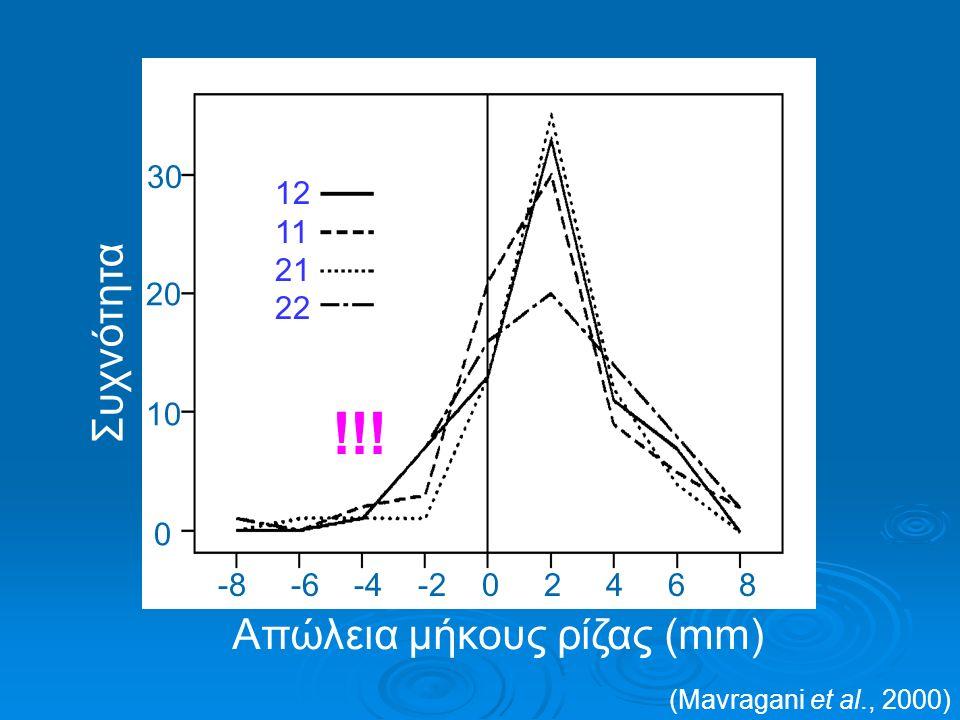 ΗΛΙΚΙΑ Οδοντική Δόντια με αδιάπλαστο ακρορρίζιο προστατεύονται (Τaithongchai και συν., 1996; Mirabella και Årtun, 1995) αν και δεν φτάνουν στο τελικό μήκος (Ηendrix και συν., 1994) Προστατευτικός ρόλος Επιθηλιακού ελύτρου ρίζας Ηerwing Μη ενασβεστιωμένων οδοντικών ιστών (προοδοντίνης)