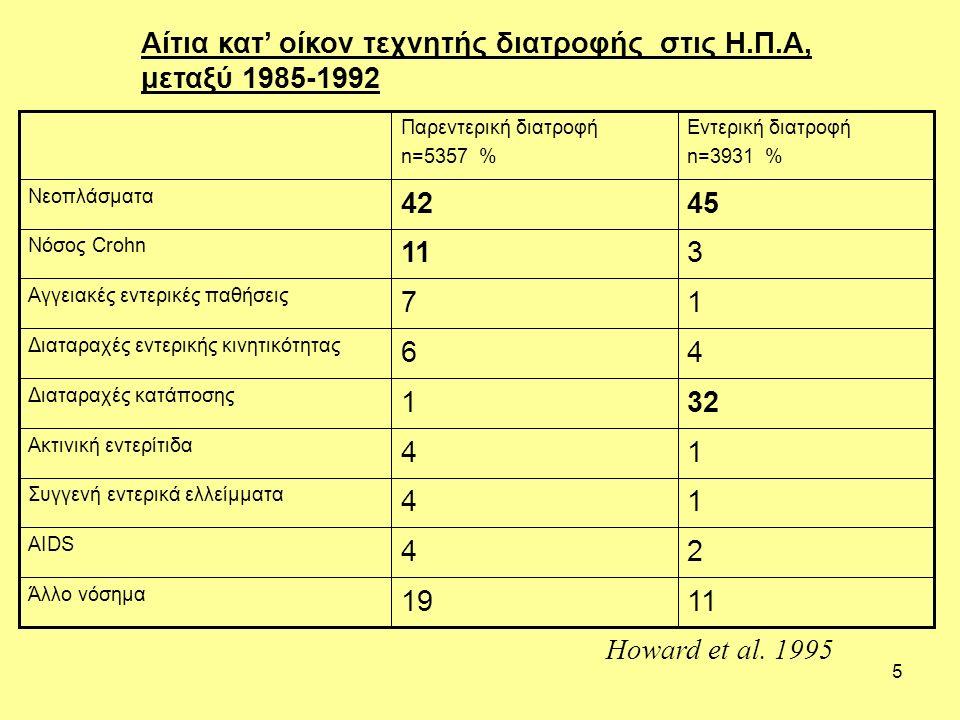 5 Αίτια κατ' οίκον τεχνητής διατροφής στις Η.Π.Α, μεταξύ 1985-1992 1119 Άλλο νόσημα 24 AIDS 14 Συγγενή εντερικά ελλείμματα 14 Ακτινική εντερίτιδα 321 Διαταραχές κατάποσης 46 Διαταραχές εντερικής κινητικότητας 17 Αγγειακές εντερικές παθήσεις 311 Νόσος Crohn 4542 Νεοπλάσματα Εντερική διατροφή n=3931 % Παρεντερική διατροφή n=5357 % Howard et al.